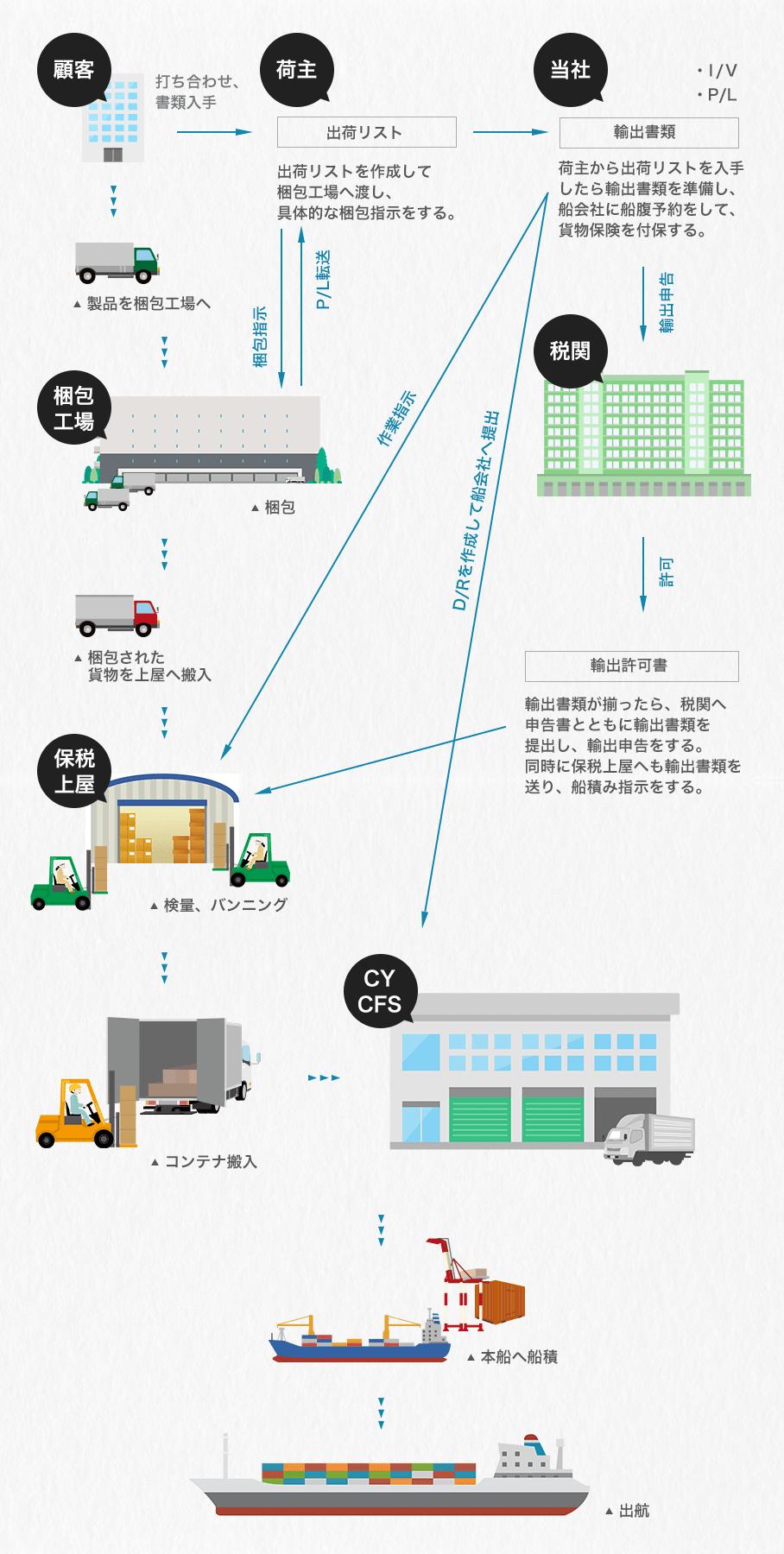 輸出業務の流れ