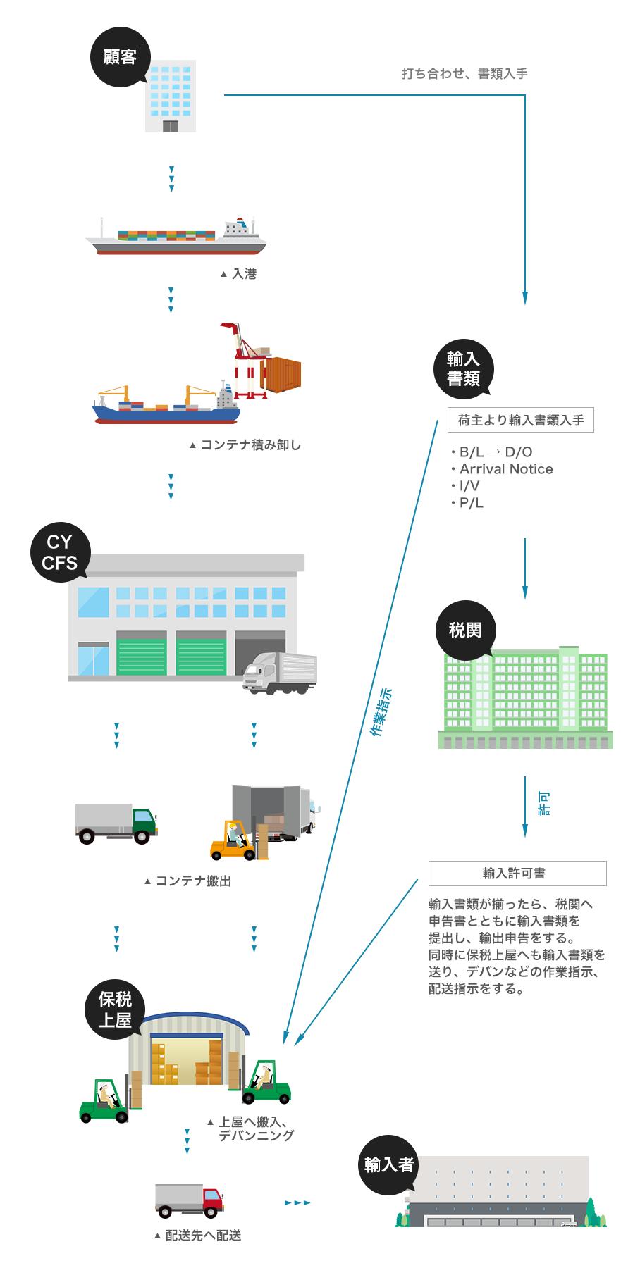 輸入業務の流れ